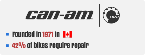 Can-am Company Facts