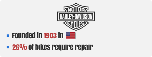 Harley Davidson Company Facts