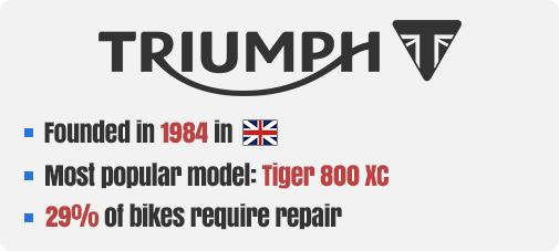 Triumph Company Facts