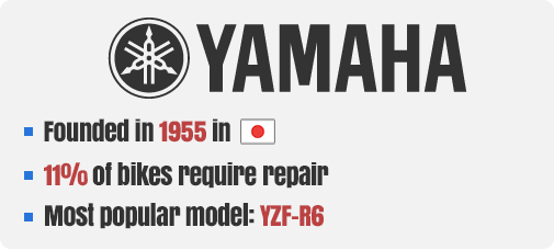 Yamaha Company Facts